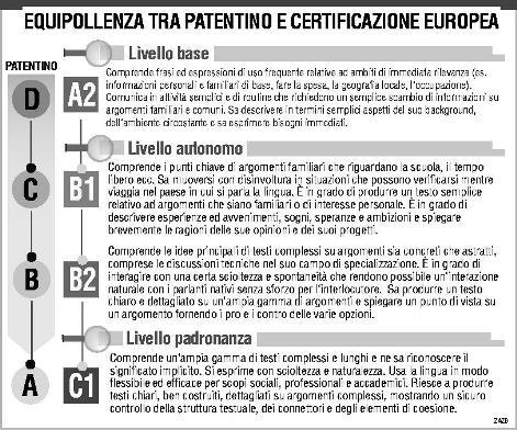 Corrispondenza patentino - certificazioni europee