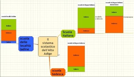 Come si colloca l'immersione linguistica nel sistema scolastico dell'Alto Adige